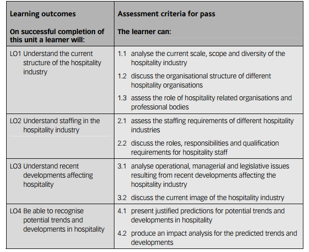 structure of hospitality industry