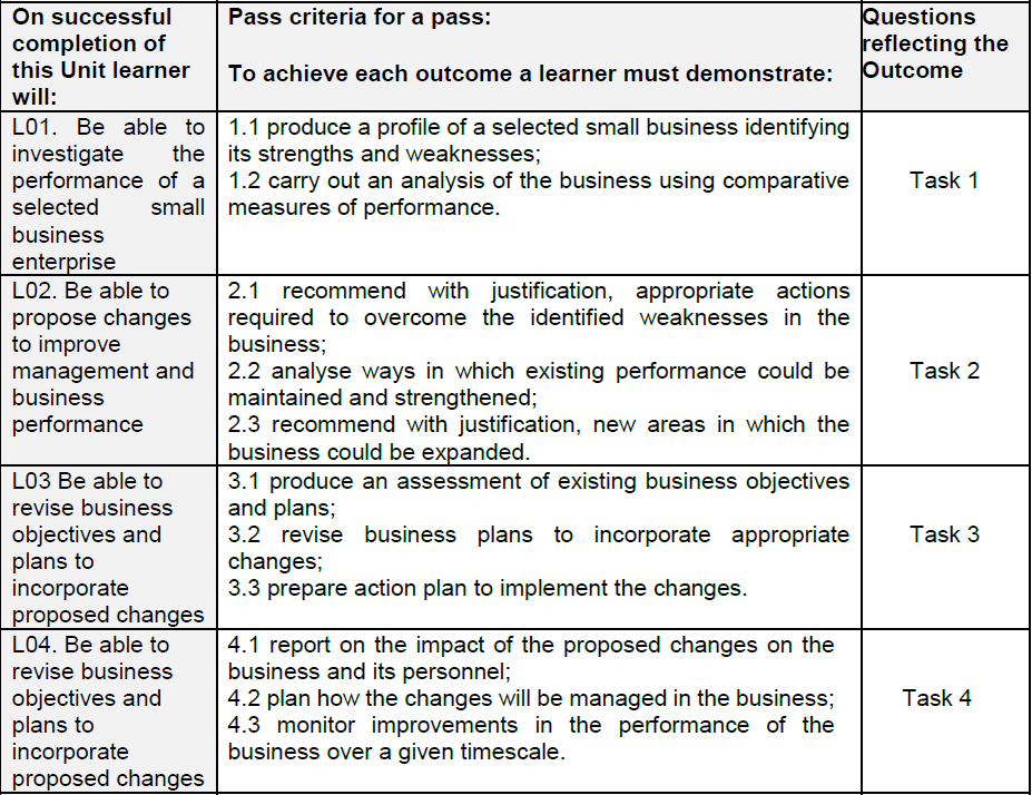 profile of a selected business enterprise identifying its strengths and weaknesses 11 produce a profile of a selected small business identifying its strengths and weaknesses modern people are extremely busy in our days and very often neglect their homes, especially in london where the lifestyle is very dynamic and complicated.