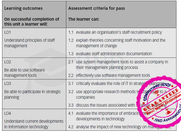 Technology Management Image: Unit 6 Management In Information Technology Assignment Brief