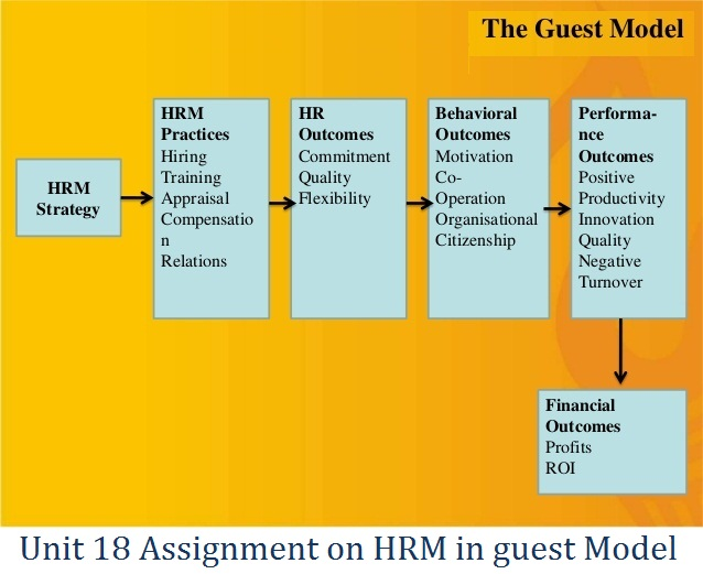 how can hrm contribute to the success of an organisation performance The specific staffing resource management practices on organization's practices such as recognition of recruiting sources performance hrm practices has become popular in (internal or external) and then use formal test like aptitude latest years [10, 11.