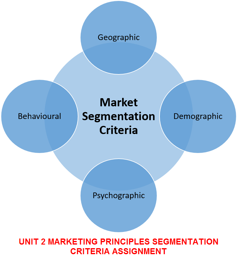 hnd unit 4 marketing principles assignment Hnd assignments uk brings you ukcbc marketing principles assignment help based on the recent marketing tactics.