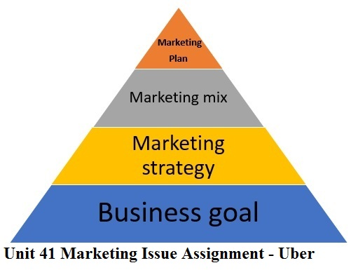 introduction to marketing unit 3 level 3 btec p1 This is the full unit 3 task 1 which includes p1, p2, m1, d1 i received all  unit 3  - introduction to marketing p1, p2, p3, p4, p5, p6 m1, m2, m3, d1, d2 ($1908) 1  essay  btec level 3 national business student book 1.