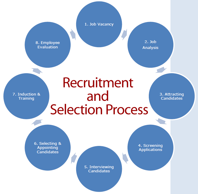 Unit 14 Recruitment and Selection Process Assignment Help