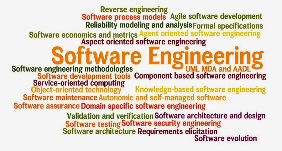 aspect of software engineering • embedded software • aspect oriented se • client server se • web engineering • software re-engineering • reverse engineering  in software engineering and organizational theory, is a chart which shows the breakdown of a system to its lowest manageable levels 3 a step by step instruction used to solve a problem is known as a.