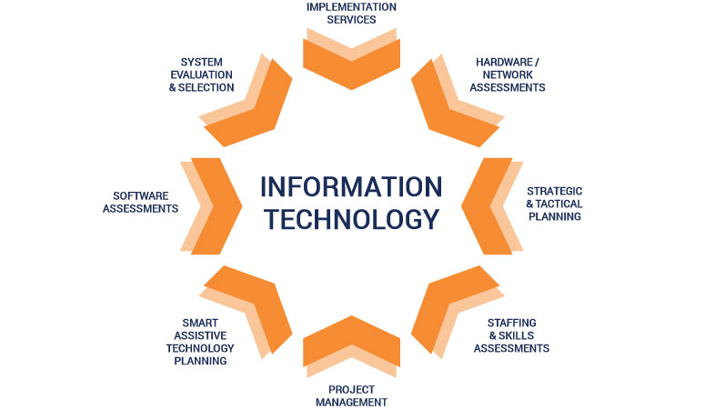CIS53008 Management of Information Technology Services ...