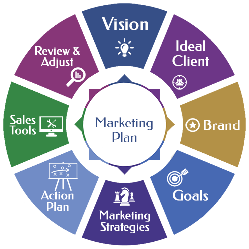steps in planning a retail advertising campaign 12 basic guidelines for campaign strategy  at every level, think out your campaign in steps, leading back from the objective you want to achieve.