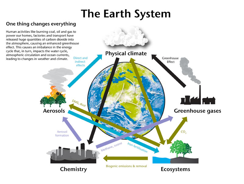 Earth System Processes Paper Editing Services