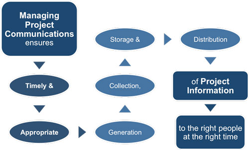 Dissertation management of communication