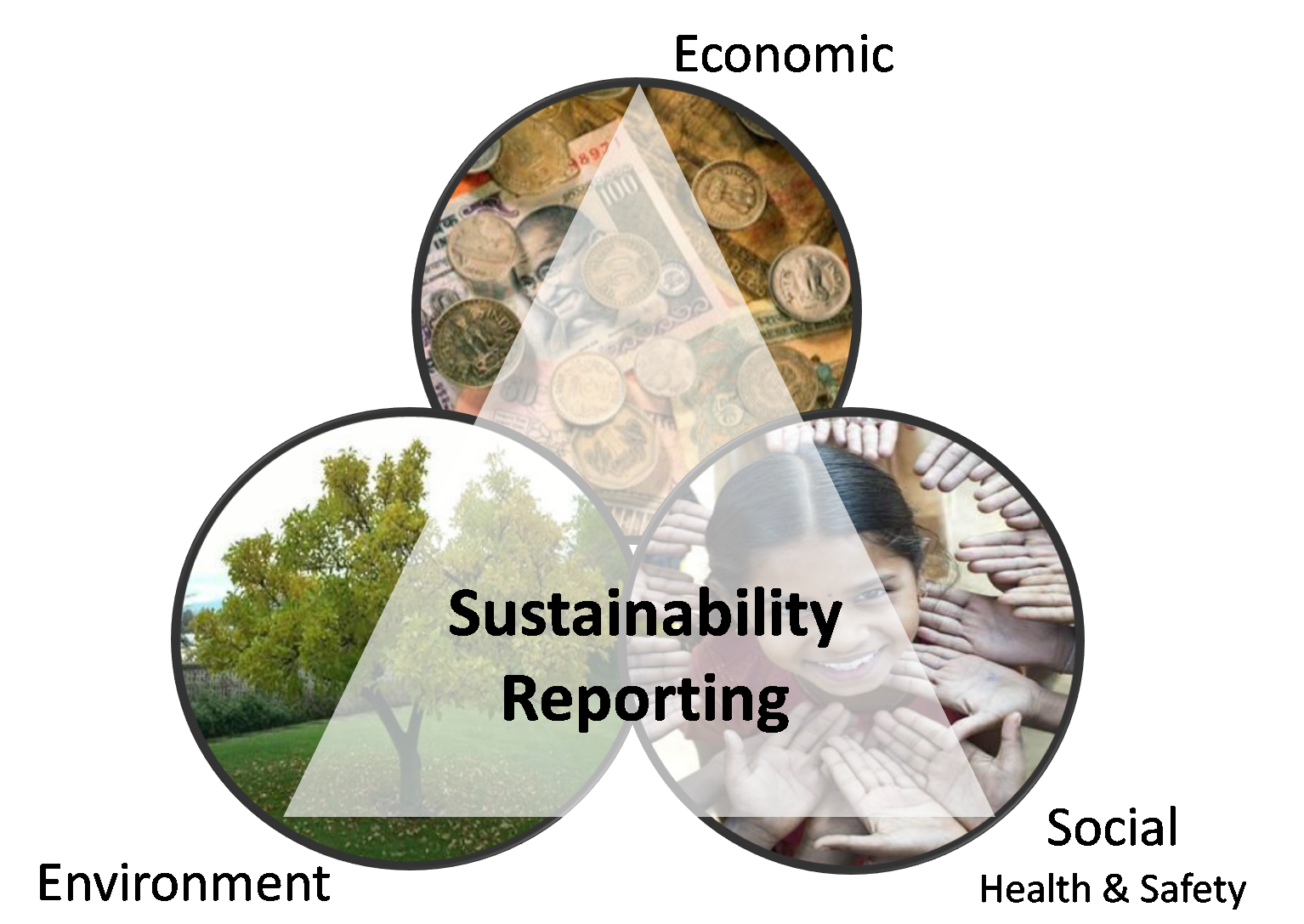social and environmental accounting definition Corporate environmental accounting can be further sub-divided into environmental management accounting and environmental financial accounting global environmental accounting is an accounting methodology that deals areas includes energetics, ecology and economics at a.
