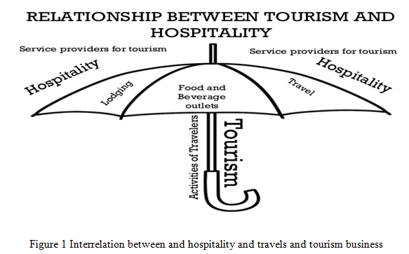 Umbrella Of Tourism And Hospitality Industry