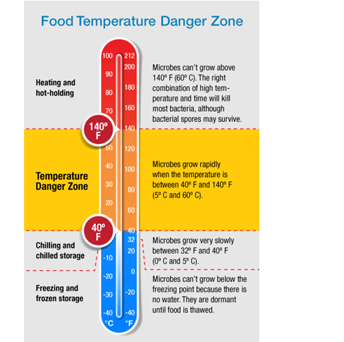 High Risk Food Stored At Room Temperature For