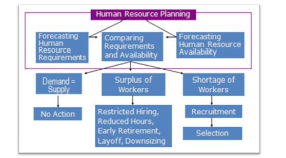 Unit 18 Human Resources Management Assignment - Tesco