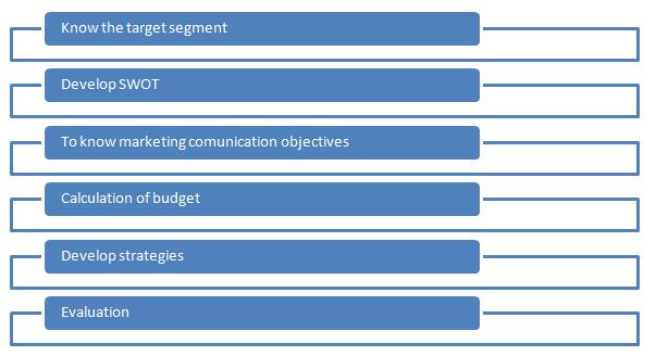 Marketing Principles Assignment Essay