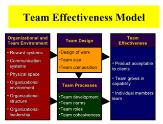 advantages of an effective organizational structure