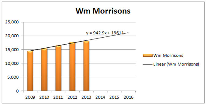 Financial appraisal of morrisons company