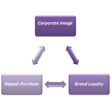 relationship between brand loyalty corporate image and repeat purchasing