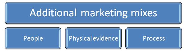 Unit 4 Marketing Principles Assignment