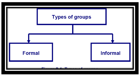 definition of group in organizational behaviour