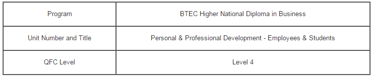 Unit 4 Personal and Professional Development in HSC Assignment