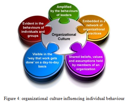 Hnd organisations behaviour l01