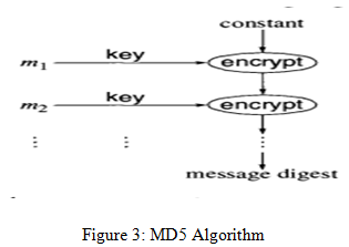 MD5 Algorithm -  Assignment Help in UK