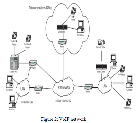 VoIP network -  Assignment Help in UK