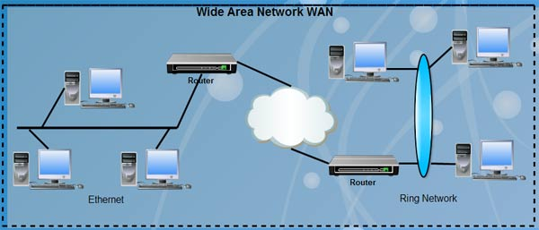 Unit 45 Wide Area Networking Technologies Assignment -  Assignment Help in UK