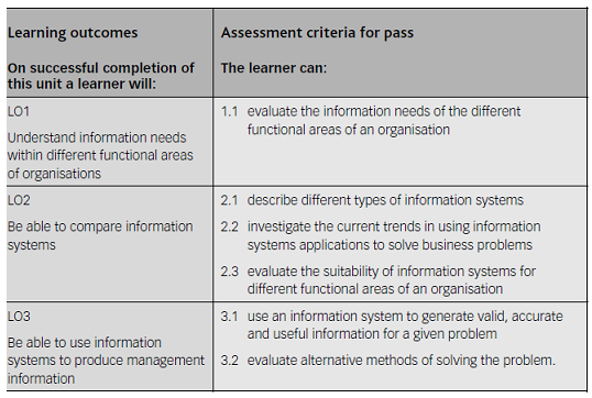 LO of Unit 30 Information Systems in Organisations Assignment - Assignment Help in UK