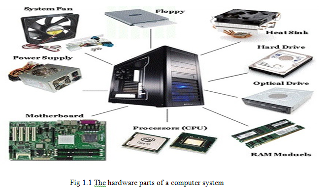 what is the main components of a computer
