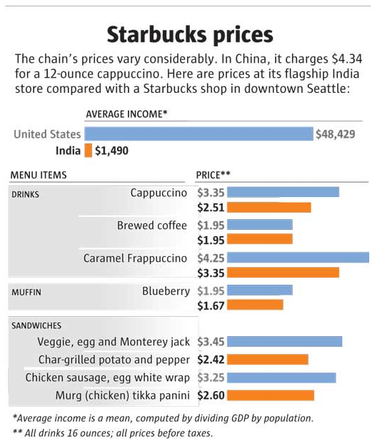 Pricing Objectives: Unit 2 Marketing Principles – Starbuck Coffee