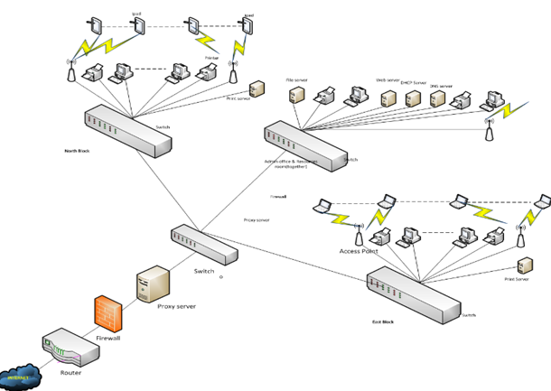 Data communication management,Online OZ Assignment help