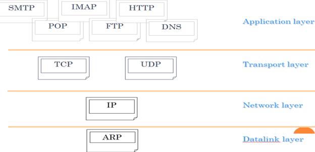 Data communication management,OZ Assignment Help
