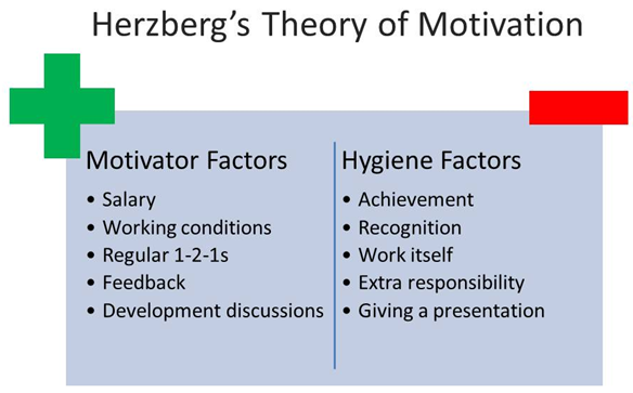 two theories of motivation 2 essay