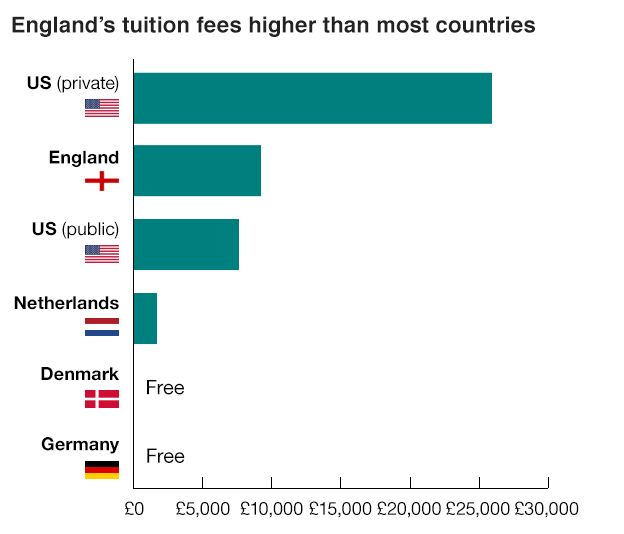 Englands tuition fees higher than most countries - Locus Assignments help Birmingham