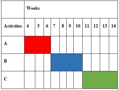 Gantt chart, Assignment Help, Assignment Help Australia