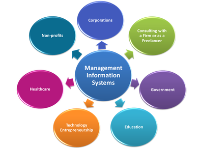 MIS101 Management Information Systems Assignment Solution, Assignment Help Sydney