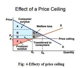 Effecty of price ceiling