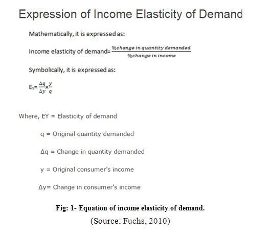 Equation of income elasticity of demand