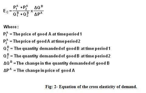 Equation of the cross elasticity of demand