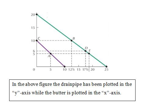 """y""-axis while the butter is plotted in the ""x""-axis"