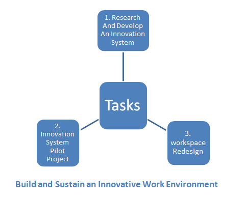 Build and Sustain an Innovative Work Environment