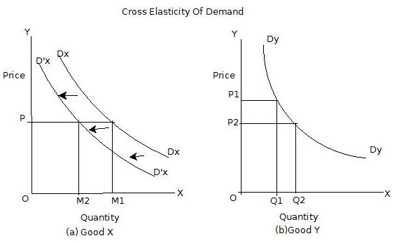 Cross elasticity of demand