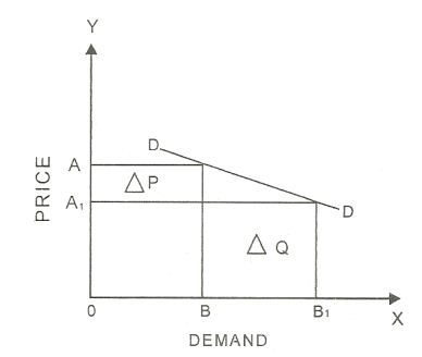 price and demand curve