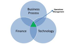 MAN515 Operations Management, organization behaviour