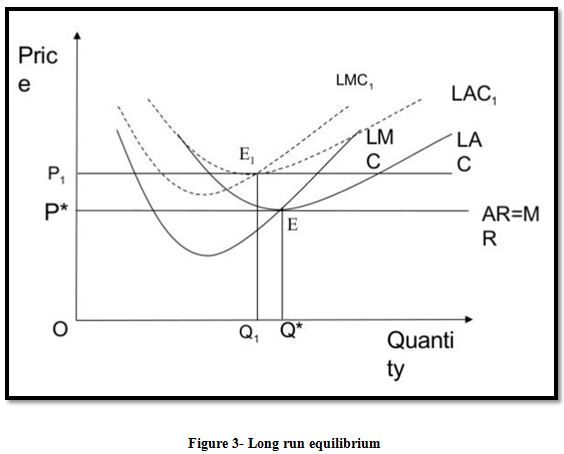 Long run equilibrium