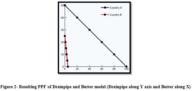 Resulting PPF of Drainpipe and Butter model (Drainpipe along Y axis and Butter along X)