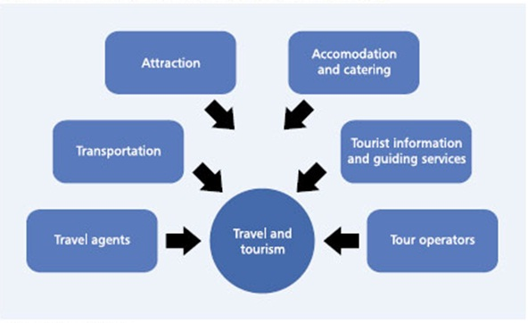 Contemporary Issues of Hotel and Tourism Industry