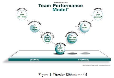 Drexler Sibbett model
