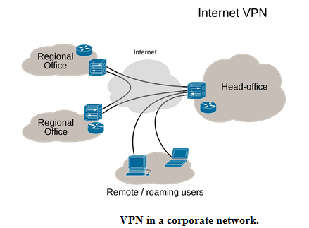 VPN in a corporate network