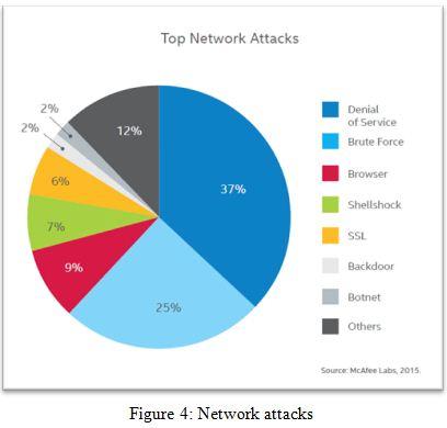 Network attacks